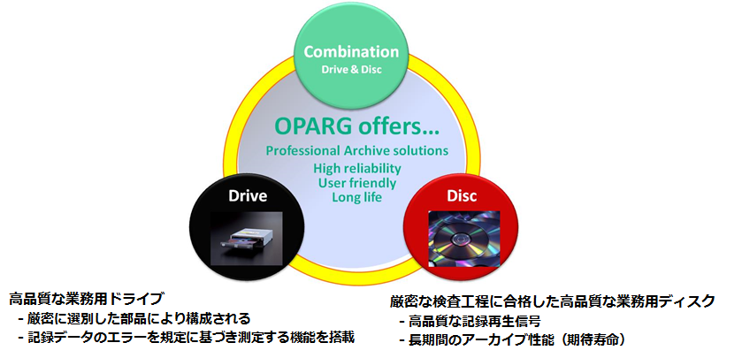 OPARGEssentialComponents.png
